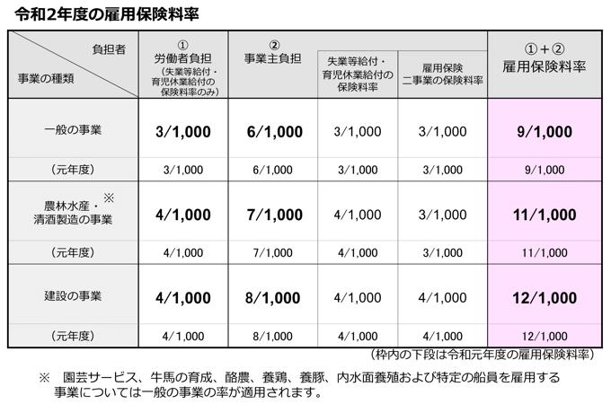 令和2年度の雇用保険料率と労災保険料率(双方とも変更なし) - Work ...